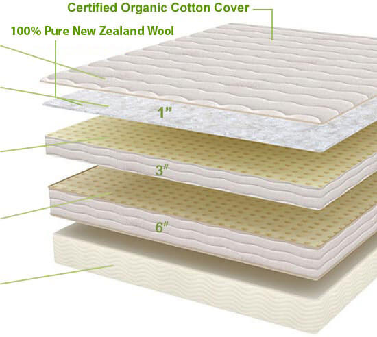 plushbeds mattress reviews, plushbeds botanical bliss mattress review